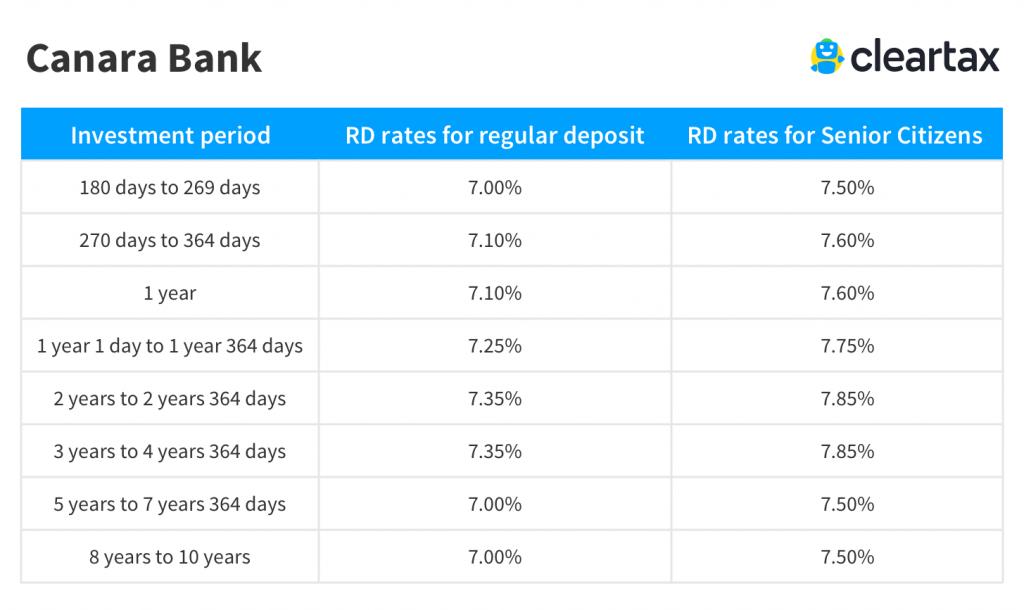 Canara Bank recurring deposit interest rate