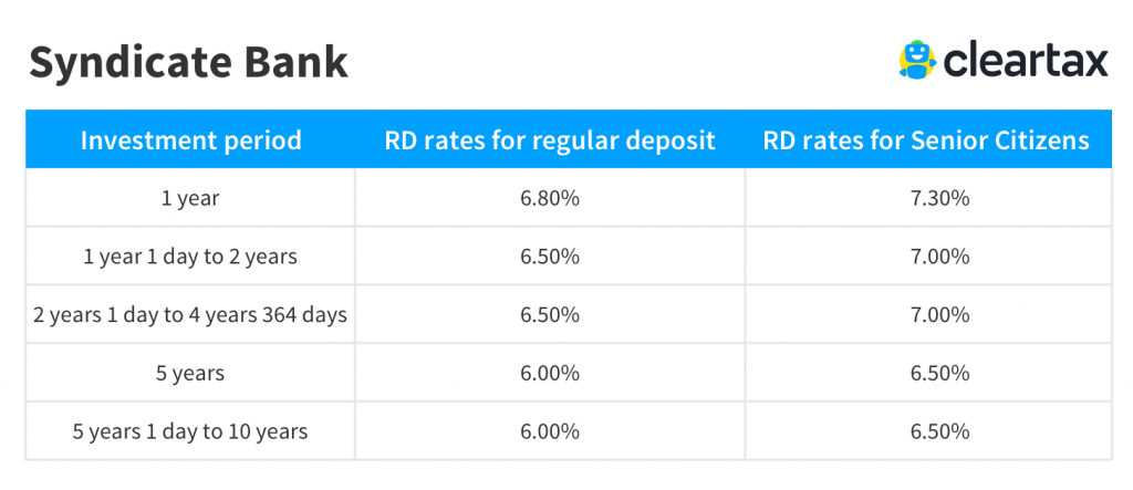 Syndicate Bank recurring deposit interest rate