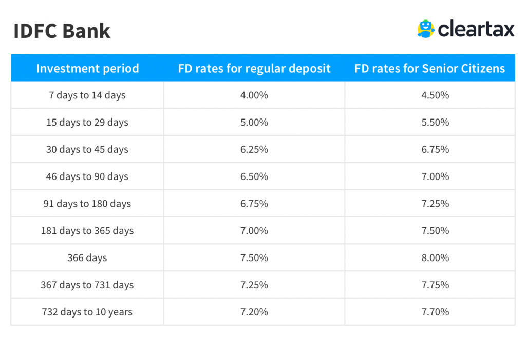 IDFC Bank Fixed Deposit Interest Rate