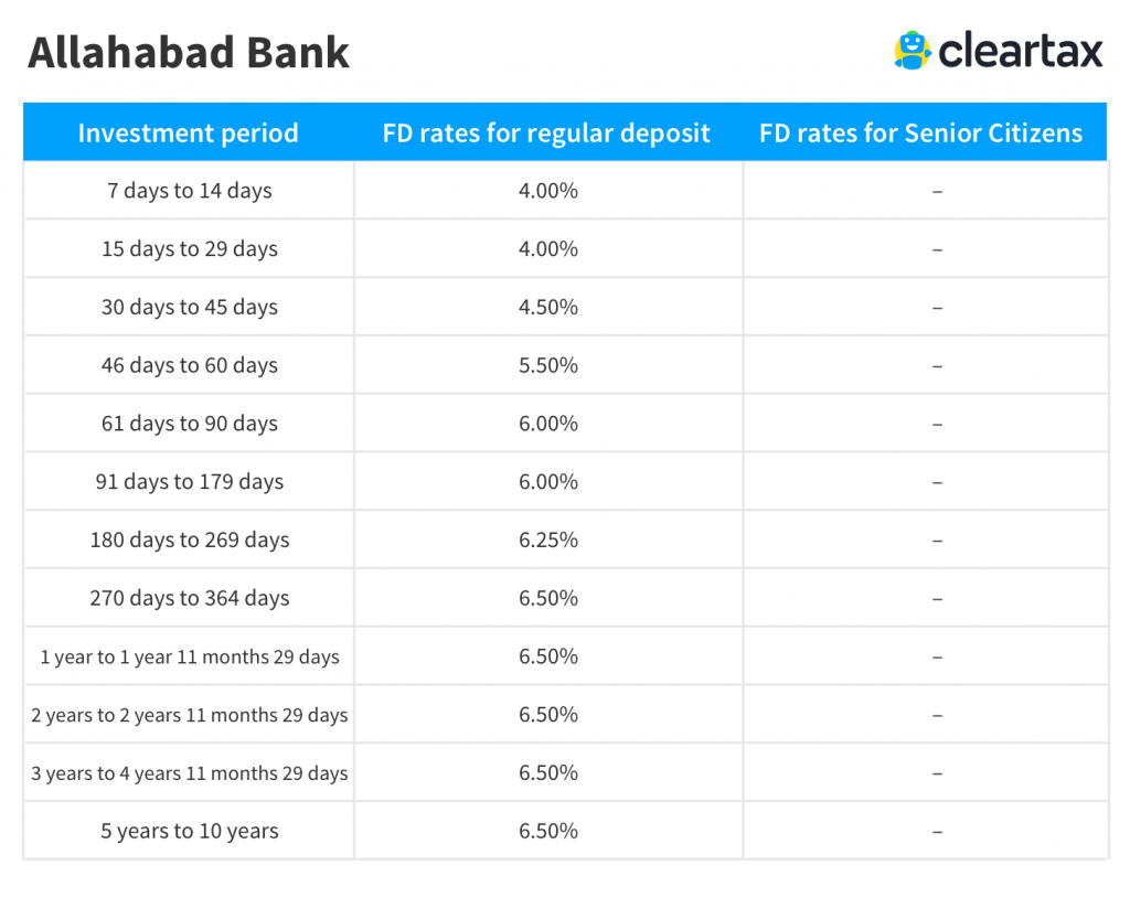 Allahabad Bank Fixed Deposit Interest Rate