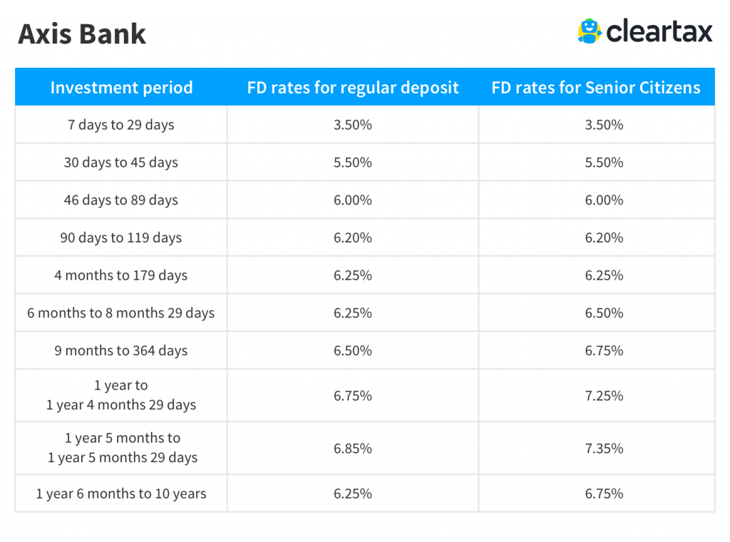 Axis Bank Home Loan Lowest Interest Rates June 2019 ...