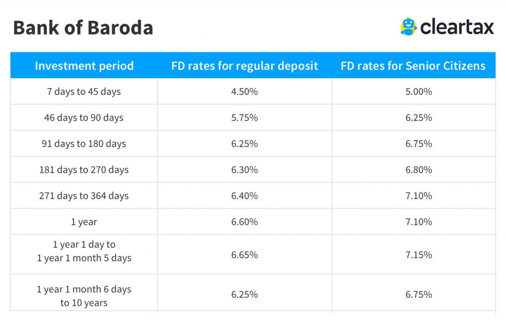 bank of Baroda Fixed Deposit Interest Rate