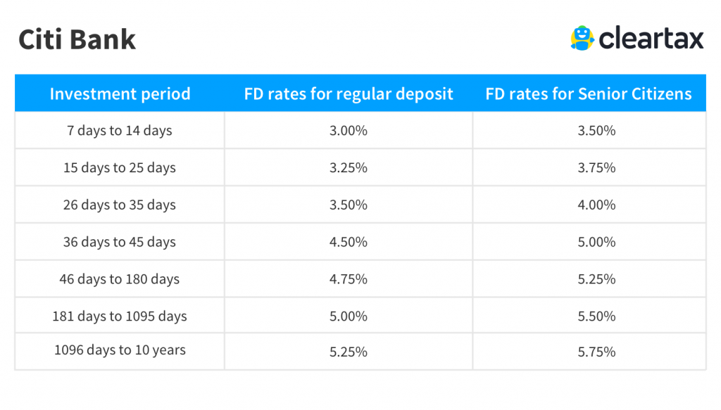 Citi bank Fixed Deposit Interest Rate
