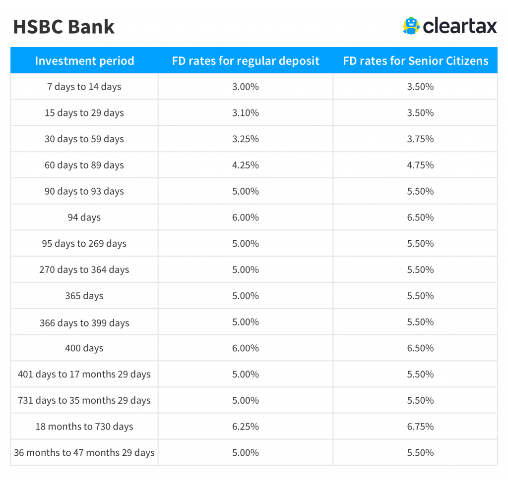 HSBC Bank Fixed Deposit Interest Rate