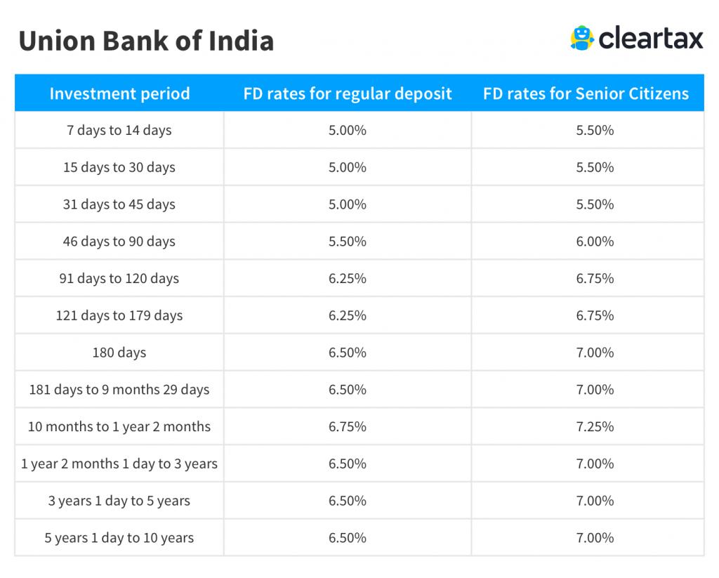 Union bank of india fd interest rates union bank of india fixed union bank of india fixed deposit interest rate falaconquin