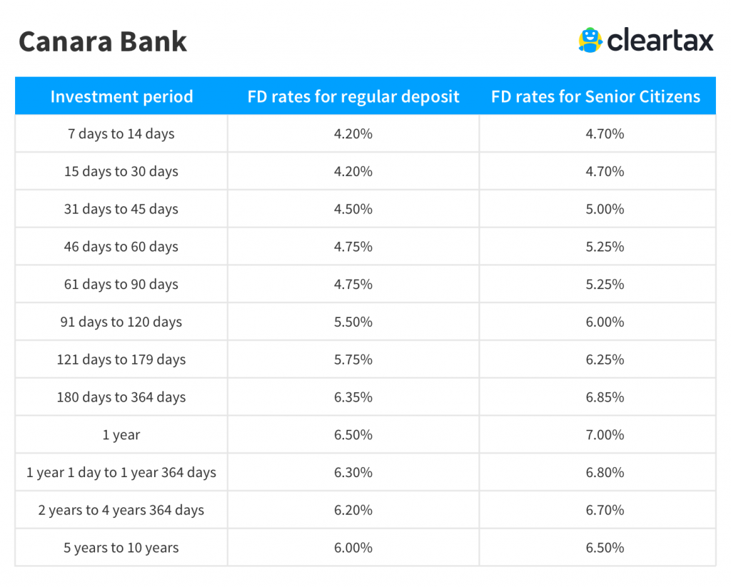 Criteria For Home Loan In Canara Bank